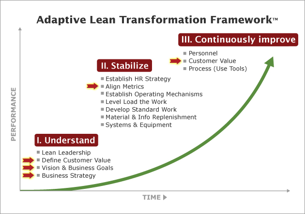 ABS Lean Transformation Framework - Strategy Development & Execution
