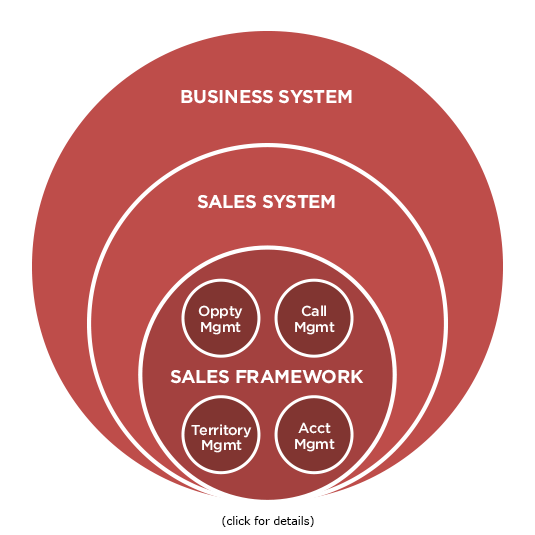 Adaptive Sales Force Enablement Model